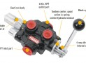 Everything You Need To Know About a Log Splitter Valve